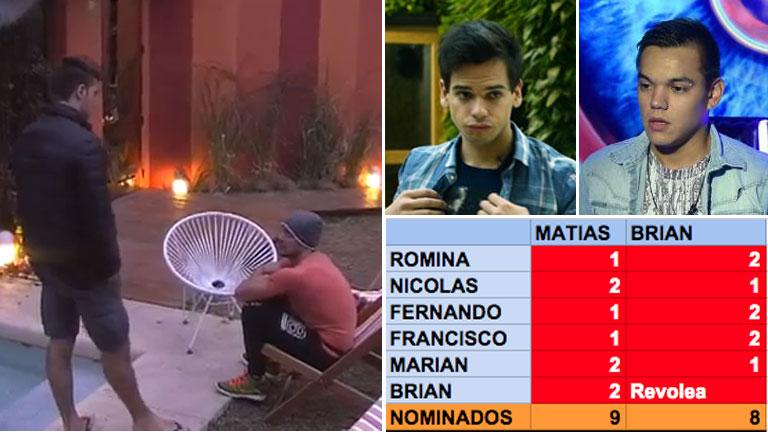 ¿Complot en GH? Francisco y Fernando coordinaron la votación contra Matías y Brian